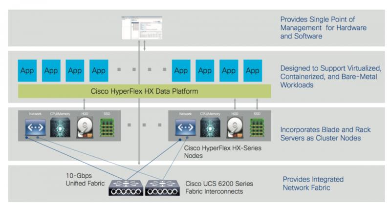 Cisco HyperFlex Overview.png