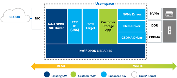 introduction-to-the-storage-performance-development-kit-spdk-fig2