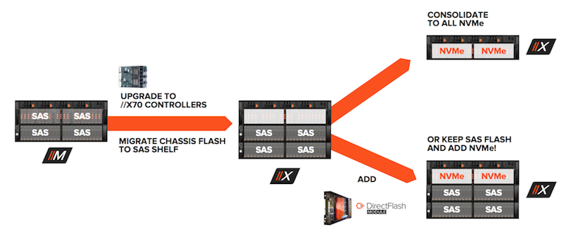 FlashArray //X - Pure Storage's strong card in the NVMe AFA game