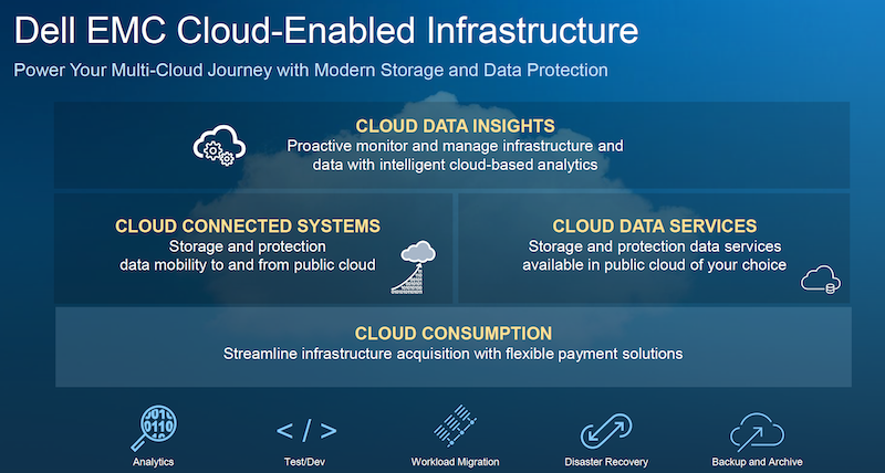 Dell Technologies' Unity XT - Cloud Meets Midrange Storage - kamshin
